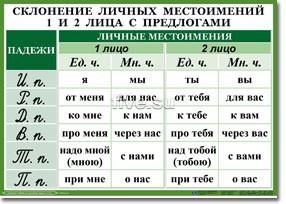 Гдз по русскому 3 А Класс Петерсон