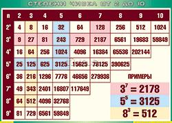 таблица степеней от 2 до 10 по алгебре